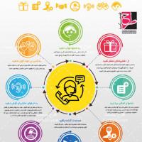 طرح لایه باز اینفوگرافی بهبود خدمات مشتریان
