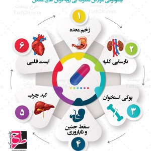 طرح لایه باز اینفوگرافی سلامت قلب